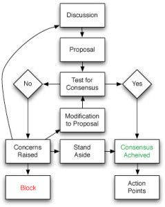 Consensus Flow Chart from wikicommons, practical political
