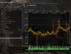 Eve Online's market with isk currency.